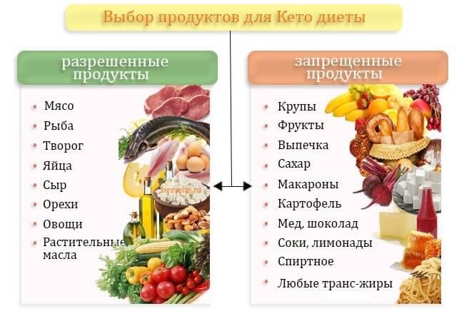 кетогенная диета продукты