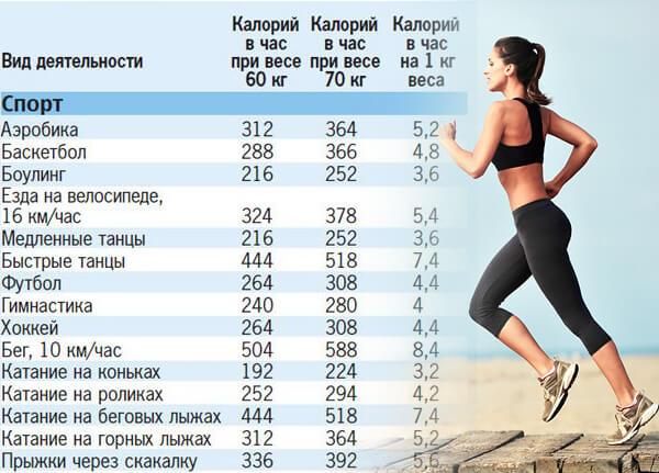 спорт сколько калорий сжигается