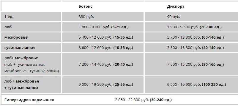 цена ботокса