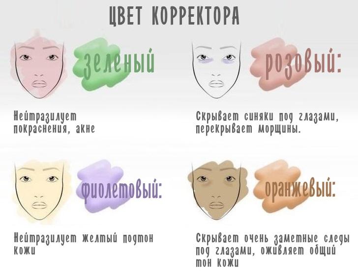 как выбрать цвет корректора для лица
