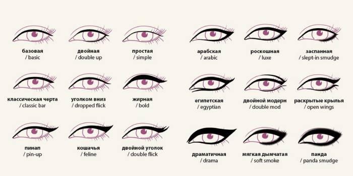 Виды стрелок на глазах
