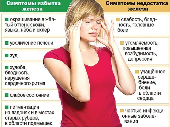 Симптомы низкого и избыточного гемоглобина